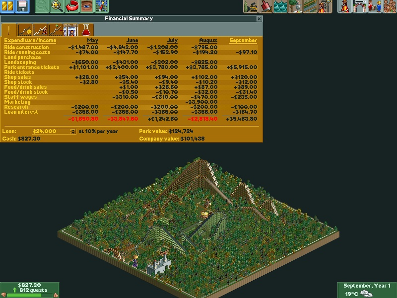 Financial Summary of RollerCoaster Tycoon