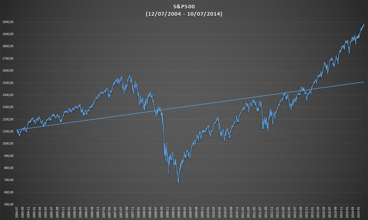 Performance of the S&P500 in the past ten years