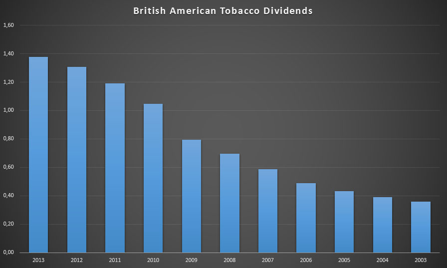 Dividends and growth rate for British American Tobacco for the past 10 years