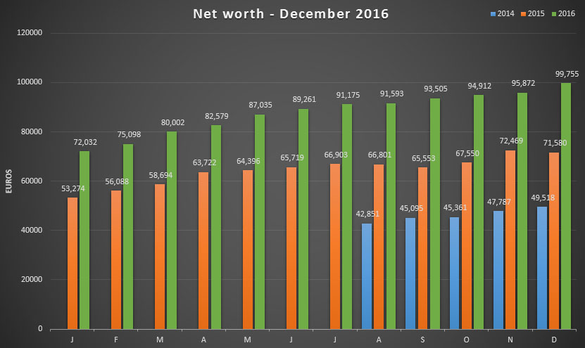 Net worth update for December 2016