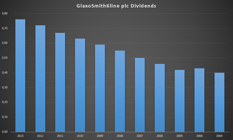 GlaxoSmithKline's dividends between 2003 and 2013