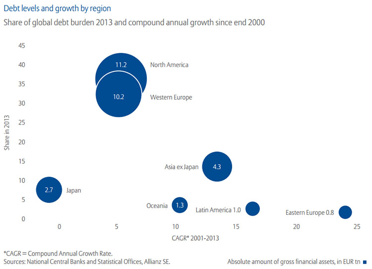 Global debt levels and growth by region