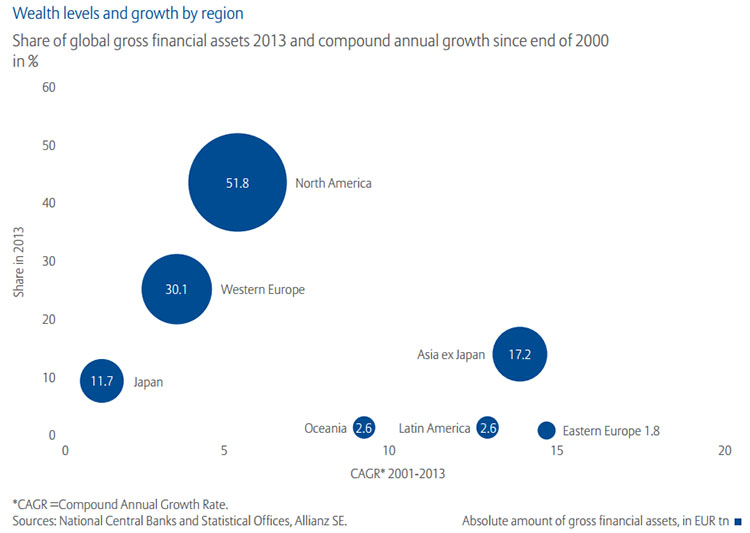 Global wealth levels and growth by region