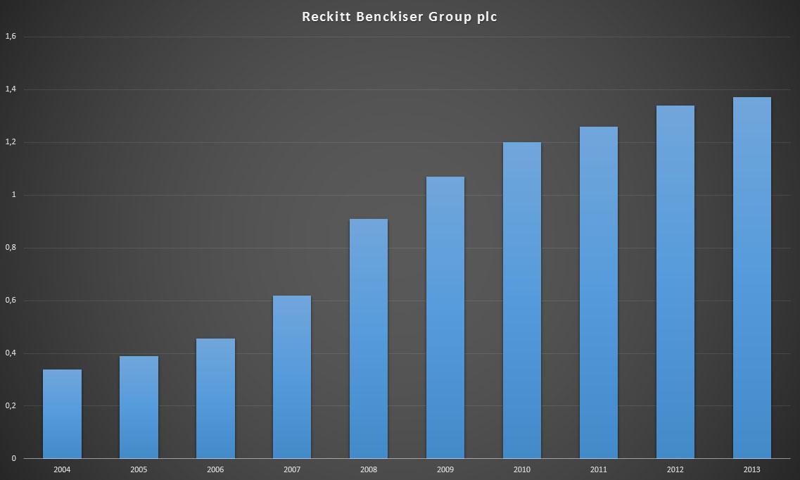 Reckitt Benckiser Group plc dividend history