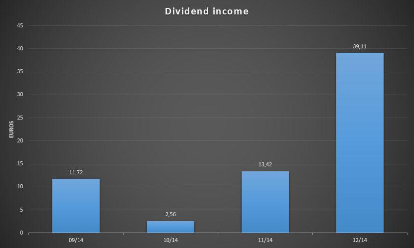 YTD dividend Income for December 2014