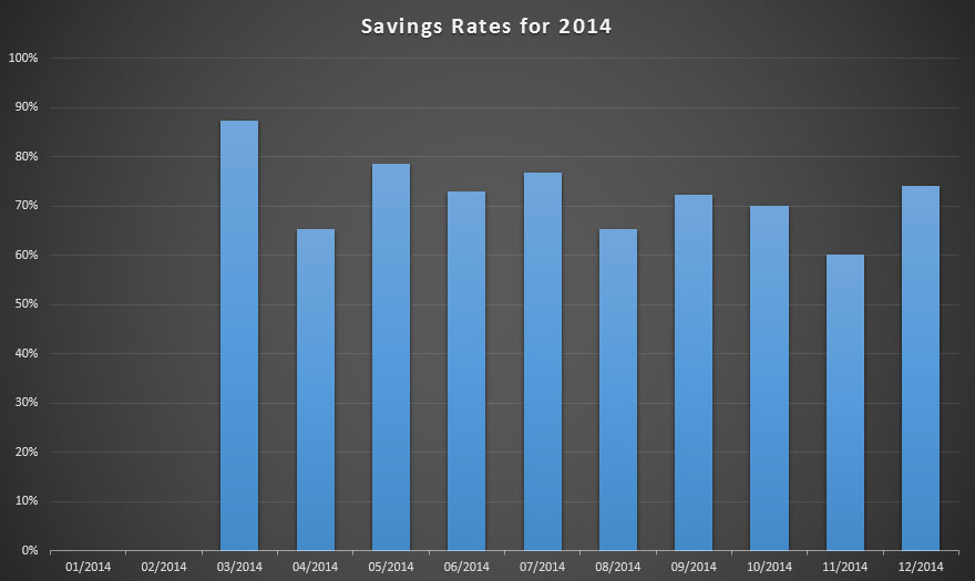 Savings rates for 2014