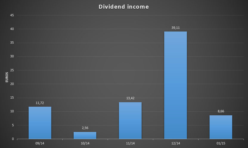 Dividend Income from the past few months