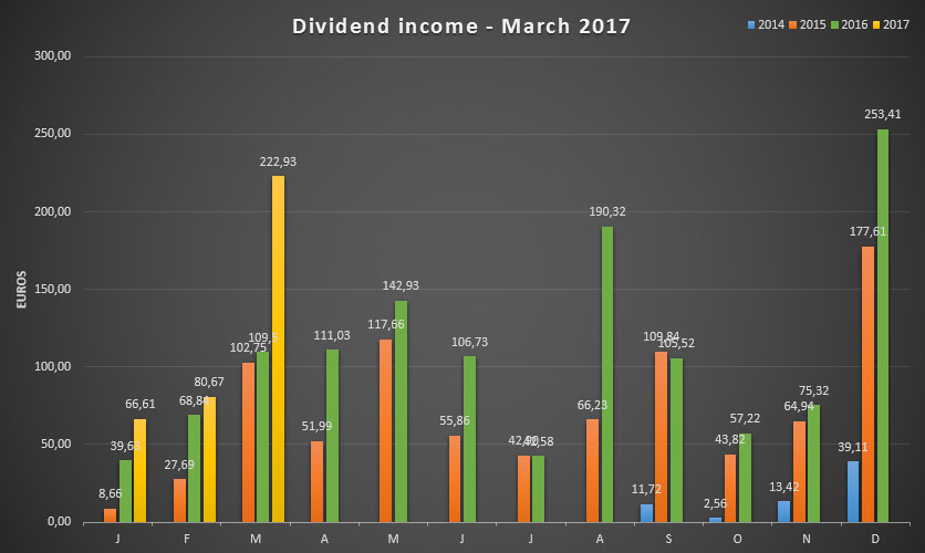 Dividend income for March 2017