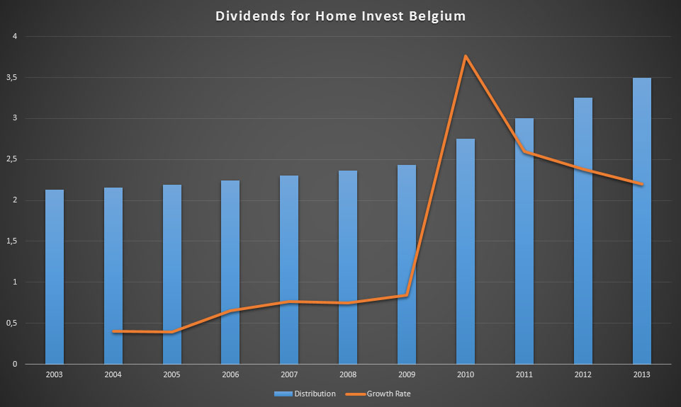 Dividends for Home Invest Belgium between 2003 and 2013