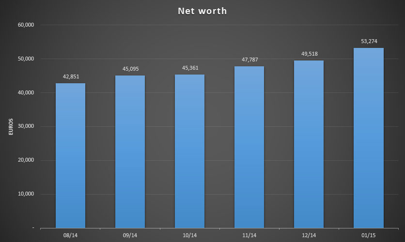 Total net worth for January 2015