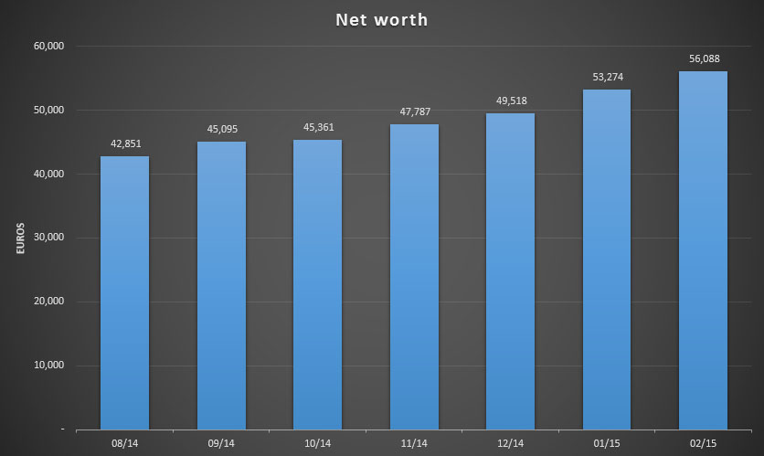 Total net worth for February 2015