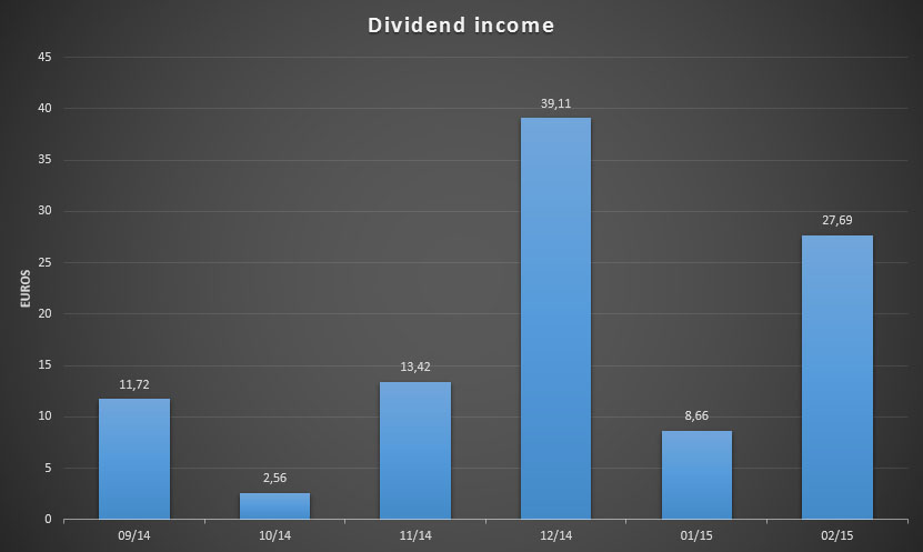 Dividend Income for the past few months