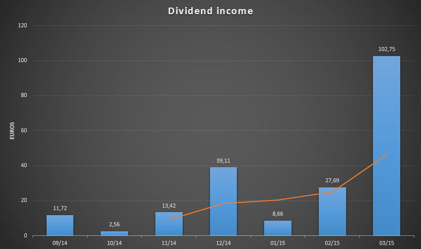 Dividend Income for March 2015