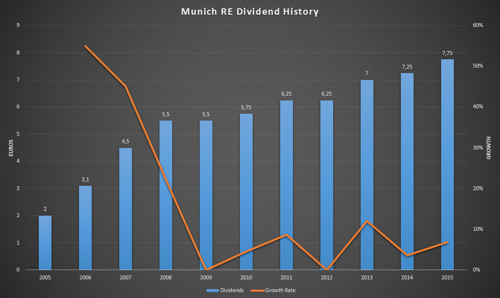 Munich RE's dividend history for the past ten years