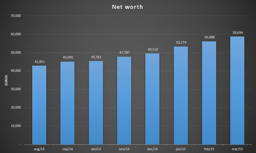 Total net worth for March 2015