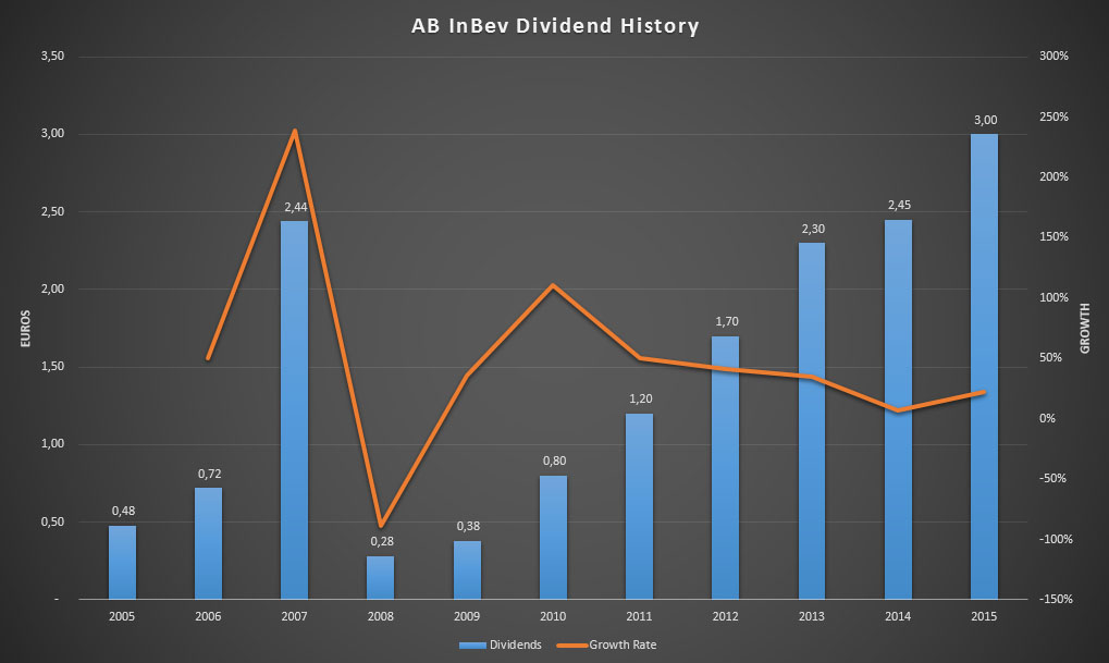 Dividend history of AB InBev for the past ten years