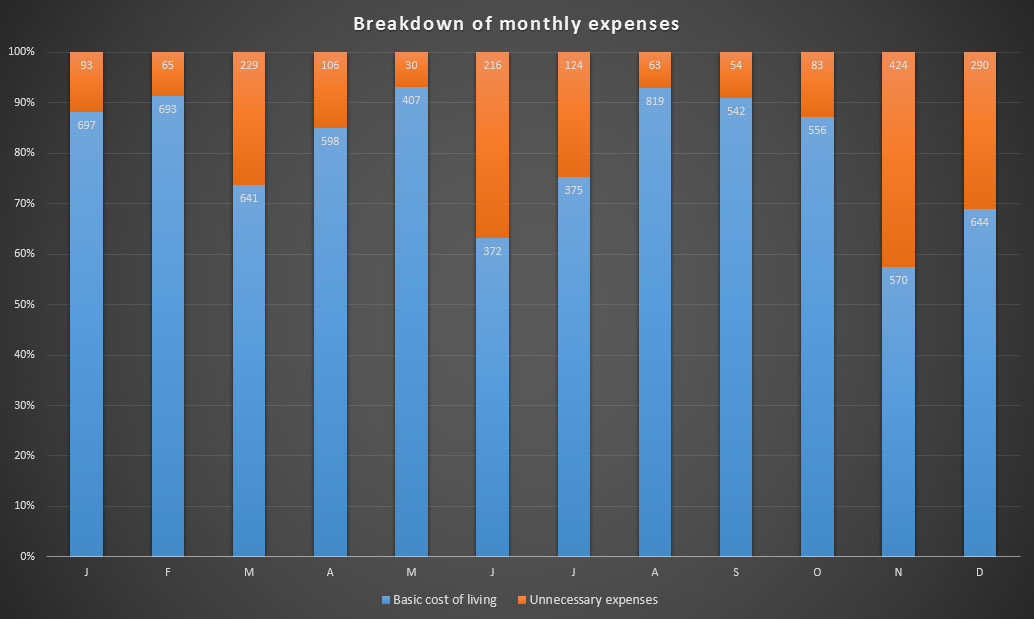 Breakdown of my expenses