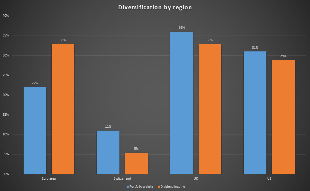 The regional diversification of my portfolio value and dividend income