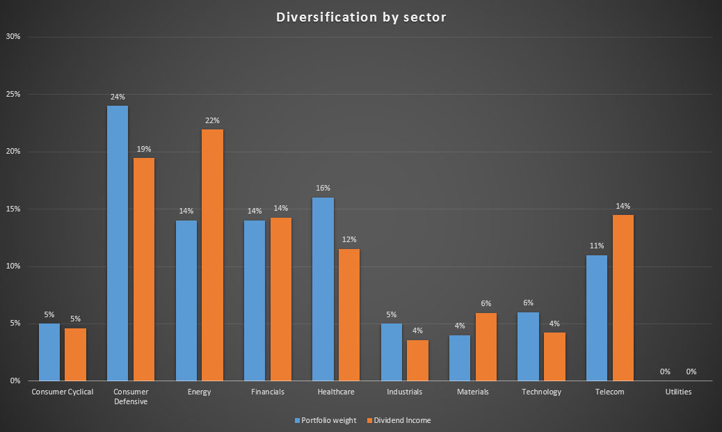 Diversification of both my portfolio and dividend income by industry
