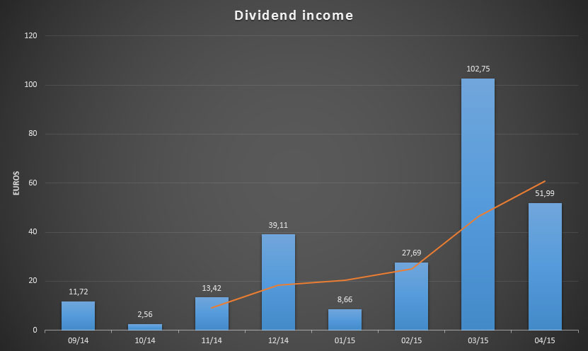 Dividend Income for April 2015