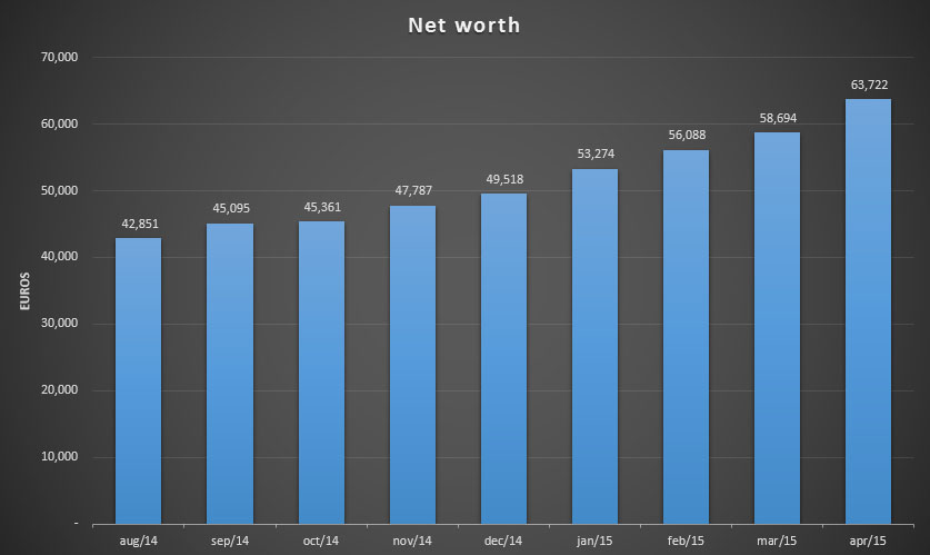 Total net worth for April 2015