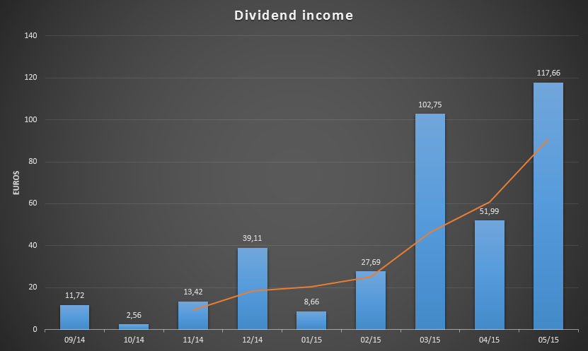 Dividend income up to May 2015