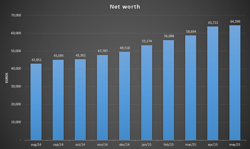 Net worth update for May 2015