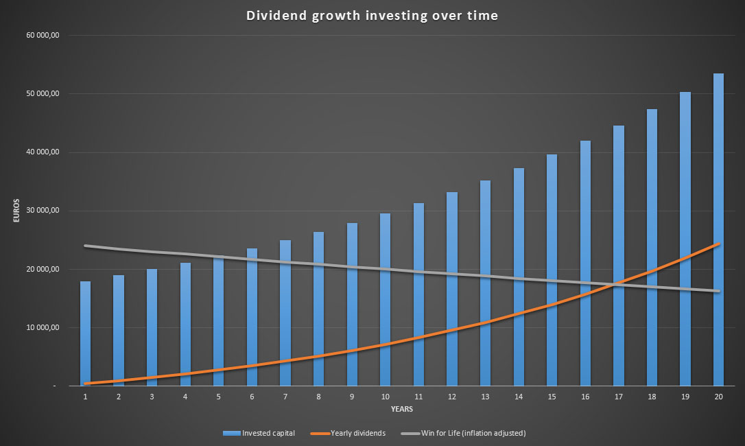 Win for Life plotted against a dividend growth investing strategy