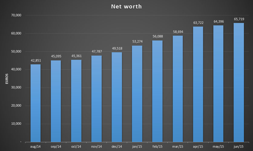 Net worth update for June 2015