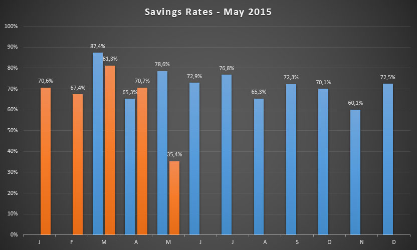 Savings Rates up until May 2015