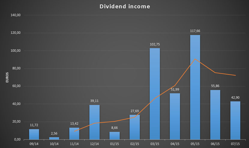 Dividend Income for July 2015