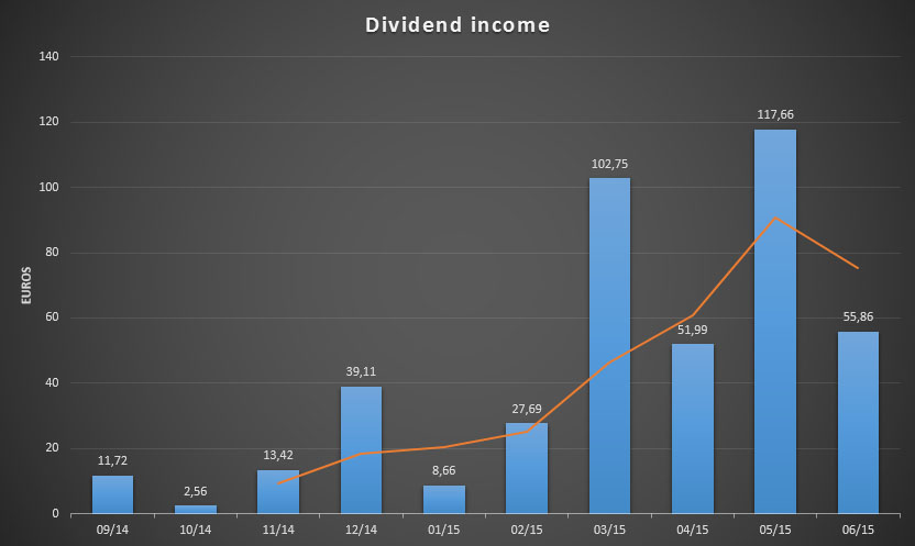 Dividend Income for June 2015