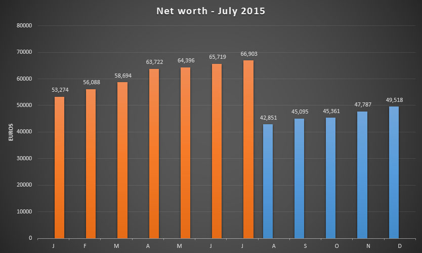 Net worth update for July 2015