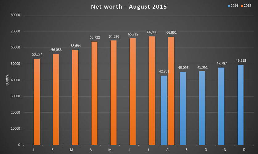 Net worth update for August 2015