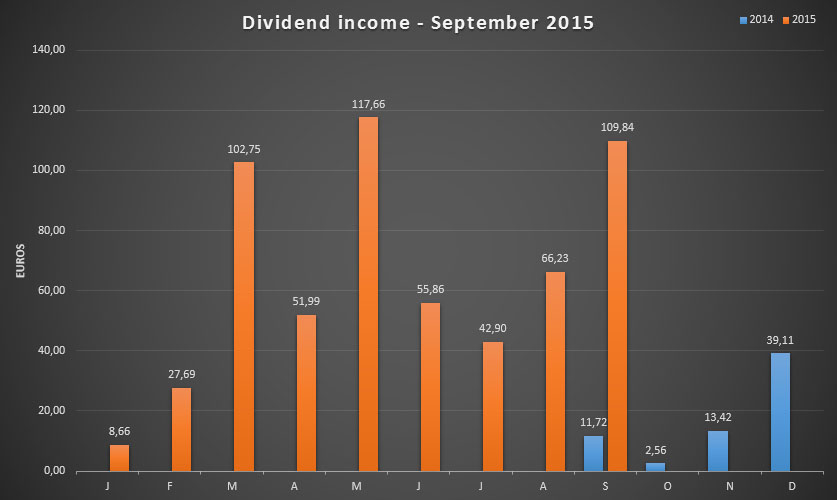 Dividend Income for September 2015