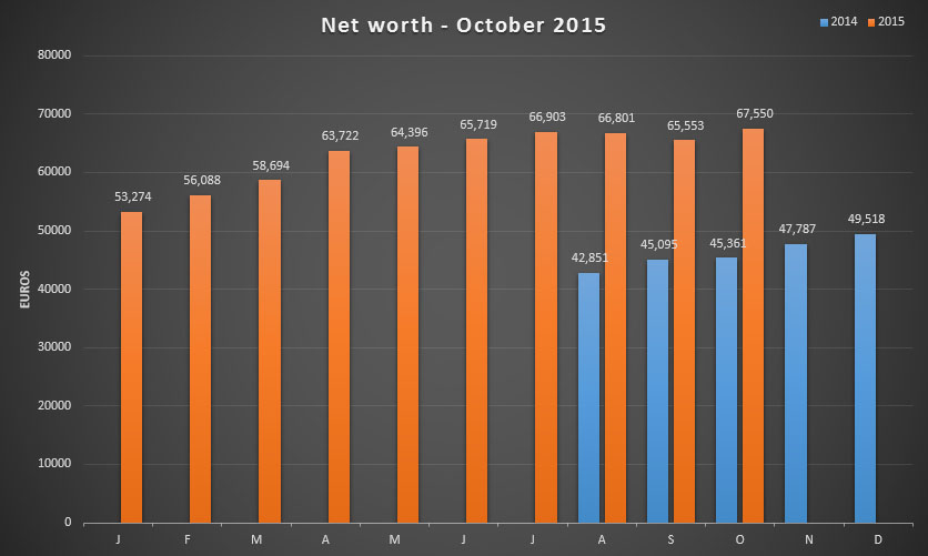 Net worth update for October 2015