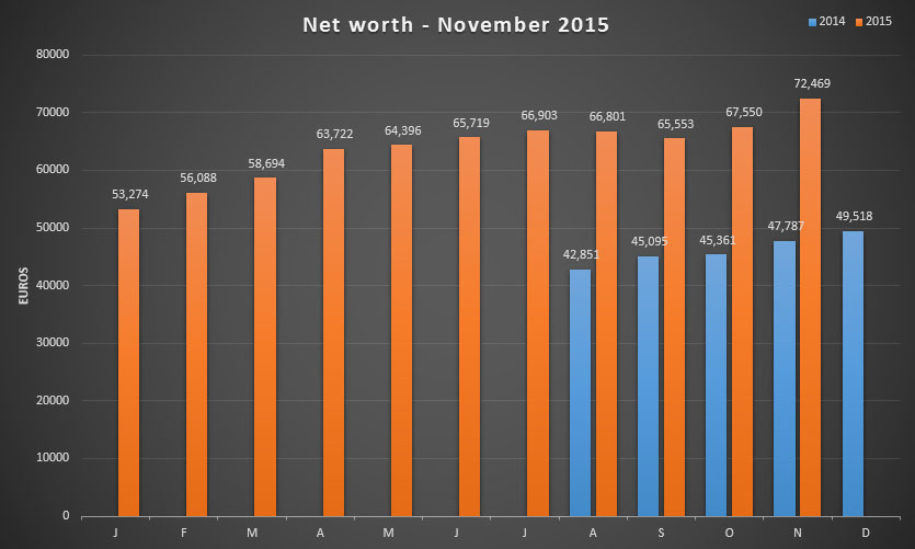 Net worth update for November 2015