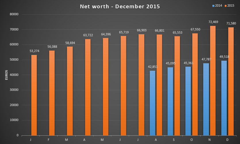Net worth update for December 2015