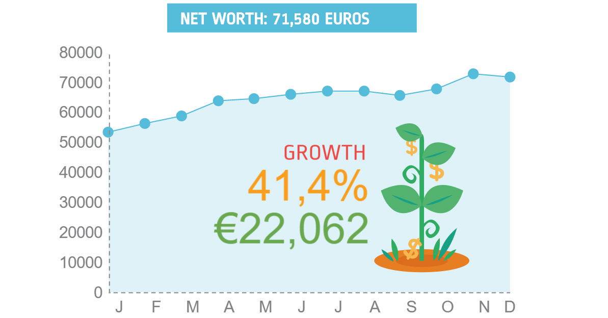 The growth in net worth I experienced throughout 2015