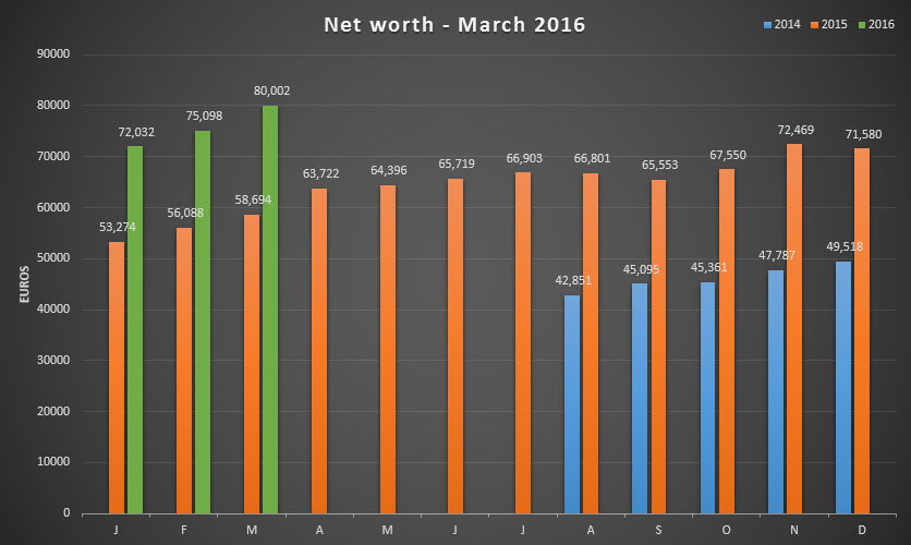 Net worth update for the first quarter (Q1) of 2016