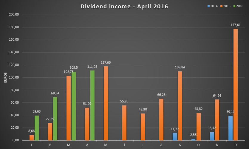 Dividend income for March and April 2016