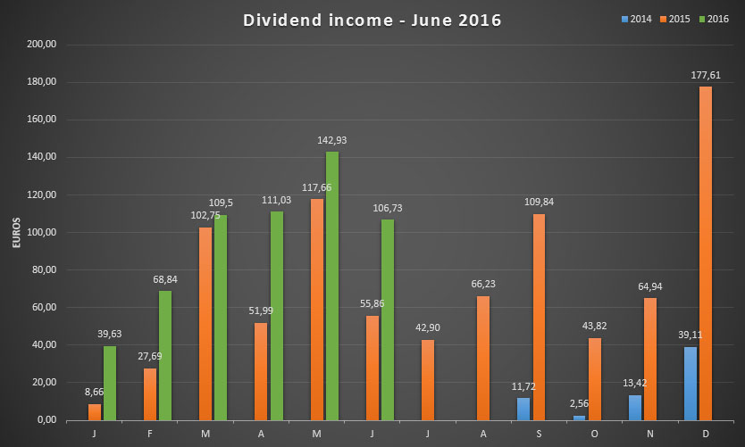 Dividend income for June 2016
