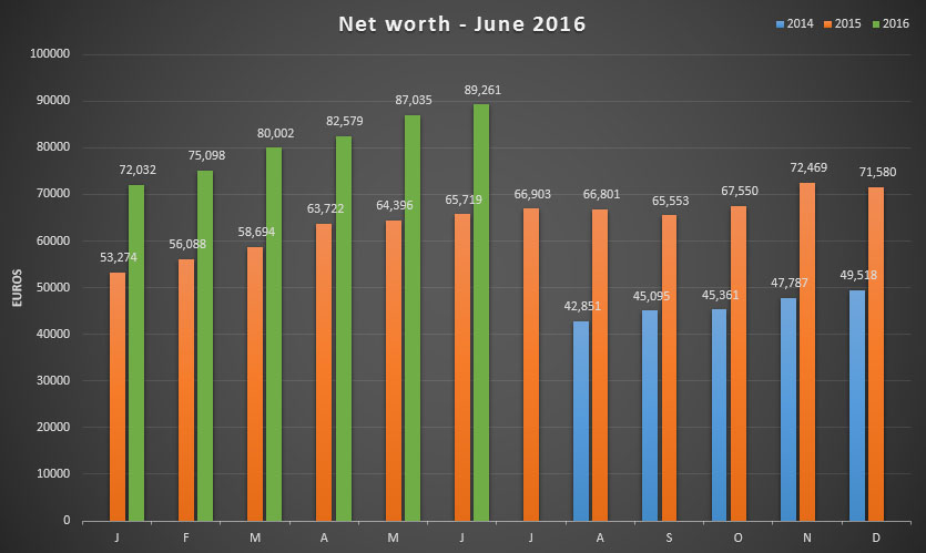 Net worth update for June 2016