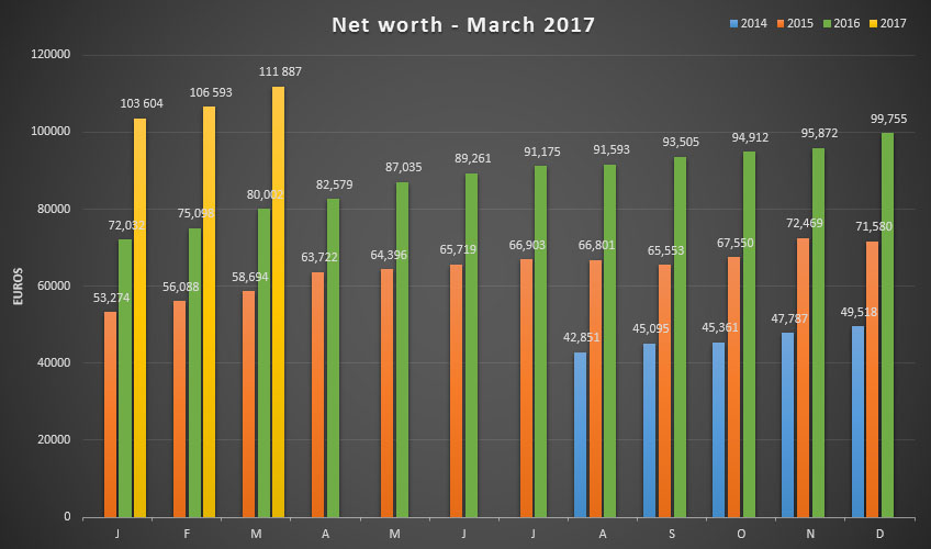 Net worth update for March 2017