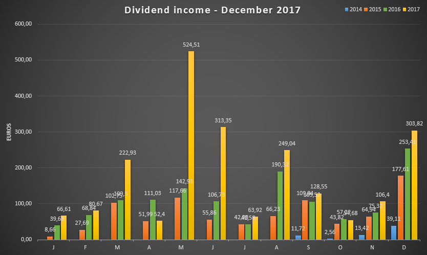 Dividend income for December 2017