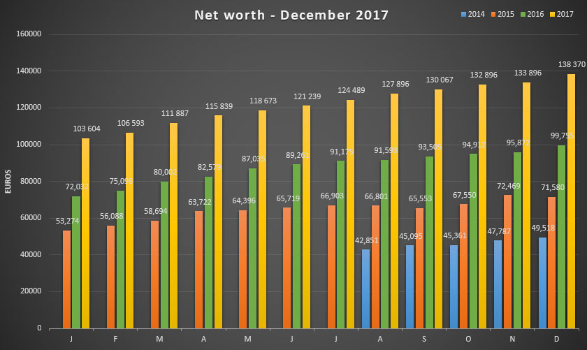 Net worth update for December 2017